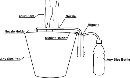 Plant Watering System Principle